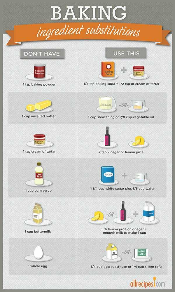 09b_baking substitutions_infographic