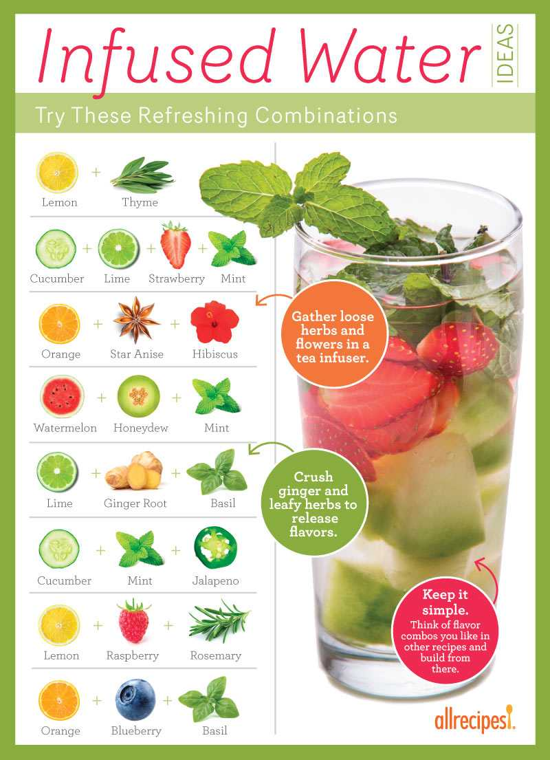 Quench Your Thirst Beautifully With Flavor Infused Water