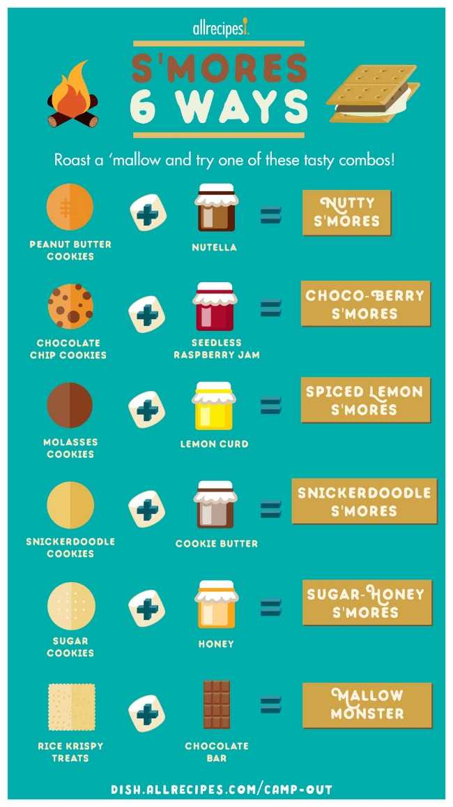 SMORES 6 Ways Infographic by Allrecipes 650x