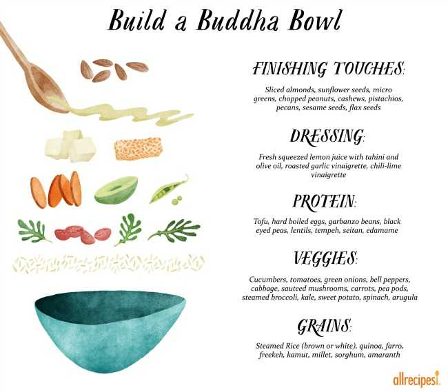 sized and edited Buddha_Bowl_with_Logo
