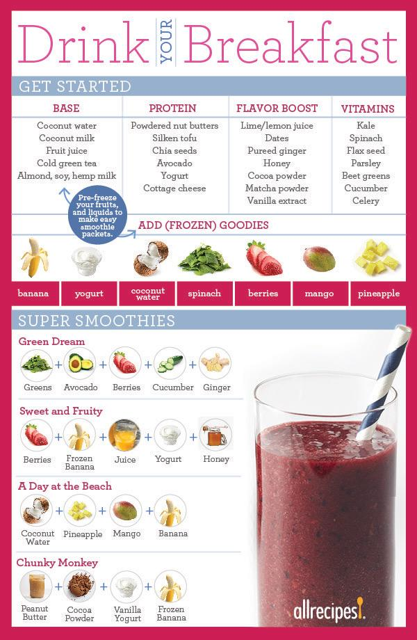 How To Make A Smoothie To Replace A Meal Allrecipes